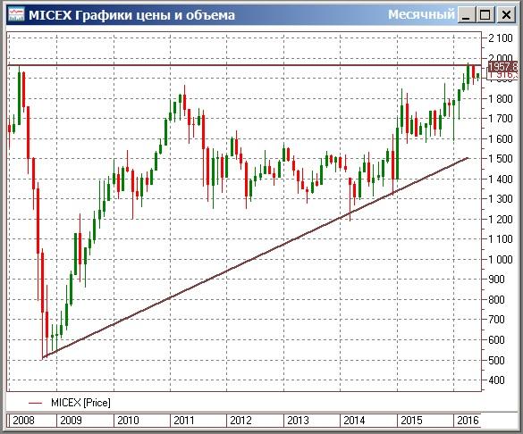Рынок ждет определенности во взаимодействии нефти с уровнем в $50