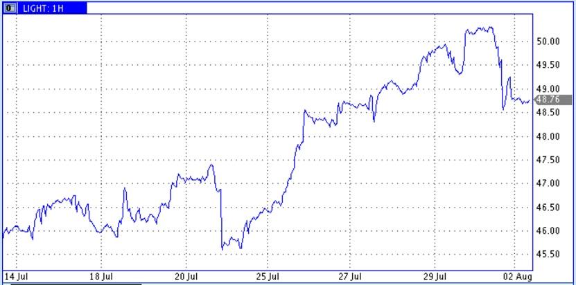 Цены нефти испугались роста добычи в странах ОПЕК и роста запасов в США