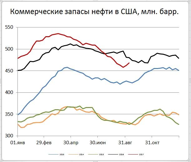 Запасы нефти в США (+5,9)mb, добыча (+572) tb/d