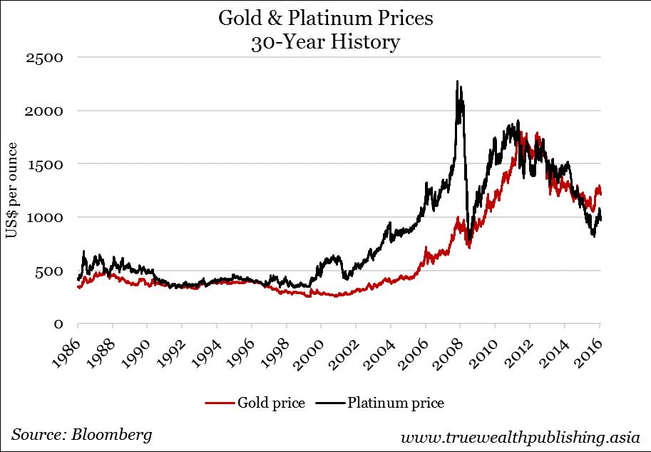 Какой драгоценный металл сейчас следует покупать