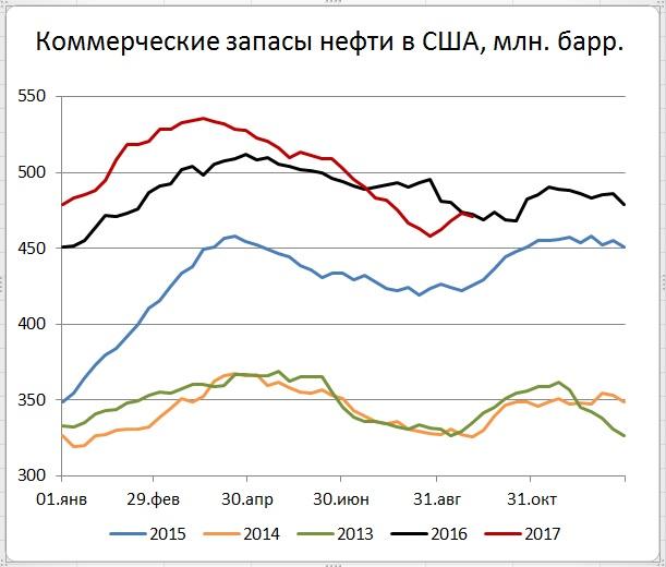 Запасы нефти в США (-1,8)mb, добыча (+37) tb/d