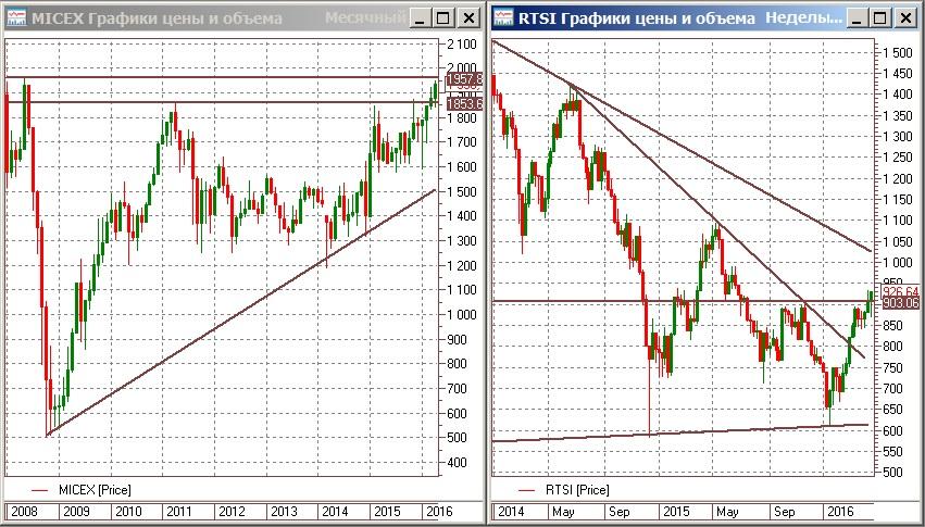 Ожидание возросших дивидендов и цены на нефть сделали день на рынке