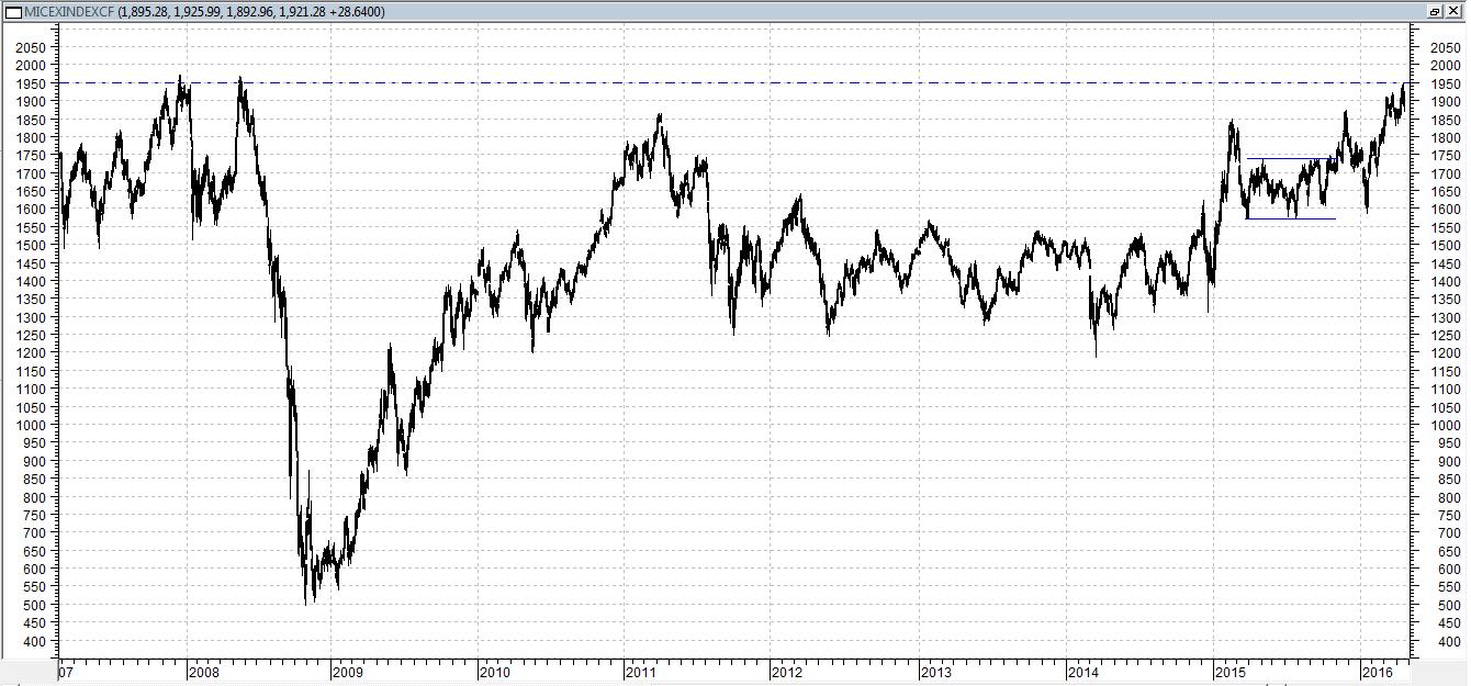 Сегодня индекс ММВБ торгуется в плюсе, около 2%
