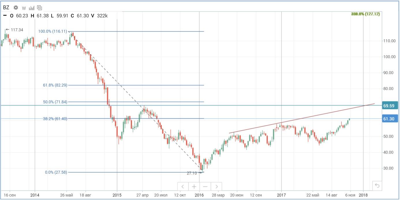 Далекие перспективы снижения добычи тоже могут использоваться игроками для повышения цен нефти