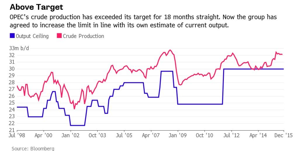 Сложный день на рынке нефти завершился сообщением о новом снижении буровых в США