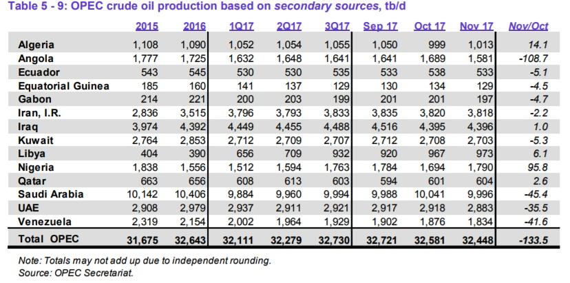 Страны ОПЕК показали в ноябре снижение добычи на 133,5 тб/д