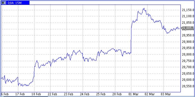 Ожидаемое повышение ставки ФРС заставит быков проявлять сдержанность