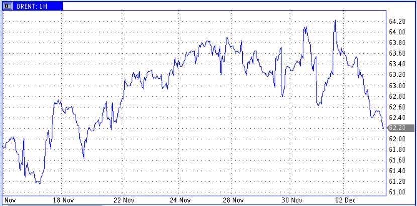 Локальное снижение цен нефти при повышении среднесрочной уверенности