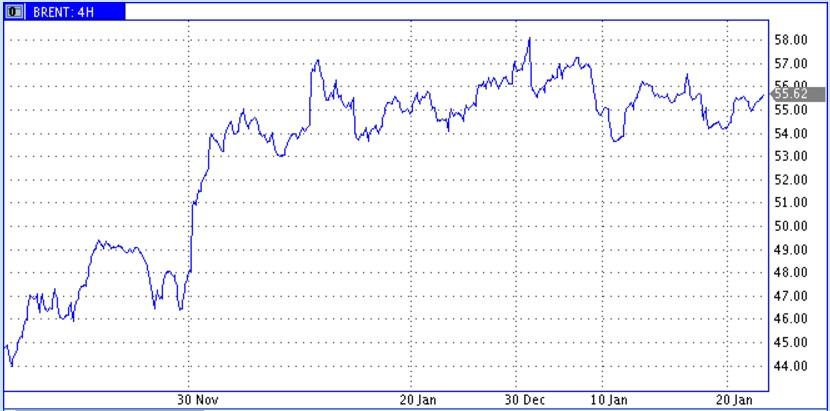 В ожидании сокращений поставок нефти от ОПЕК+ полезно оглянуться и на другие факторы