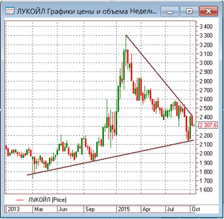 Среднесрочная покупка акций ЛУКОЙЛа на границах коридора цен акций и нефти