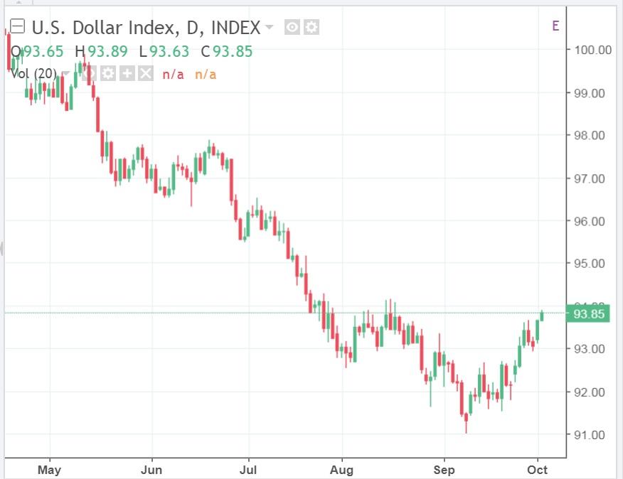 Снижение цен нефти на фоне роста индекса доллара