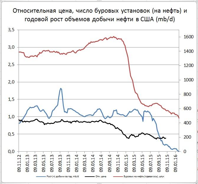 В США новый провал буровых на нефть (-6,2%)