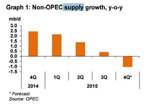 Полеты нефтяных цен