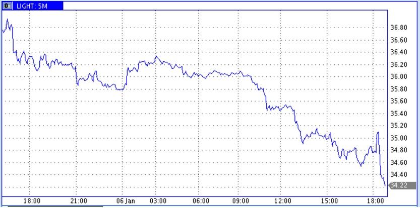 Цены на нефть осваивают новые низы