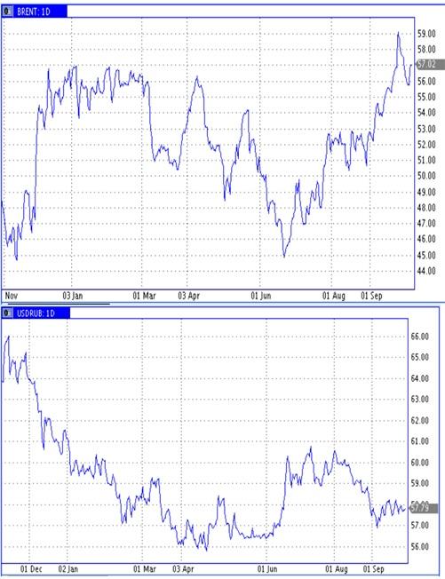База для ожидаемого ослабления рубля