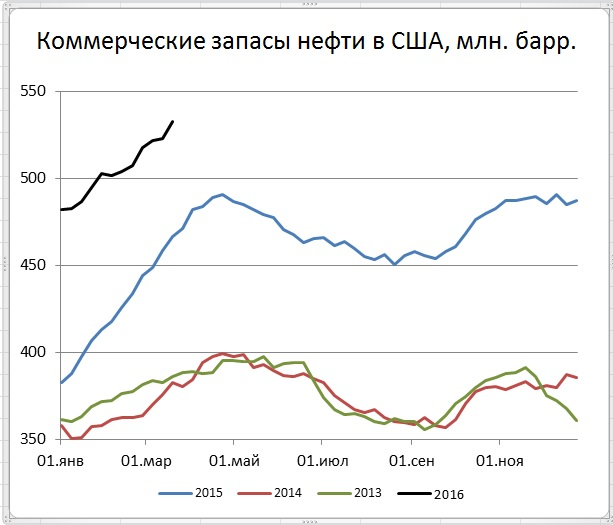 Цены нефти показали хорошую коррекцию на фоне сильного роста запасов в США