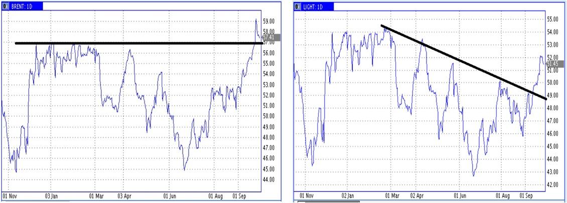 Цены нефти провожают сентябрь пока на высоких уровнях