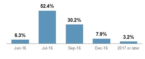 Ожидания по ставке ФРС глазами участников рынка