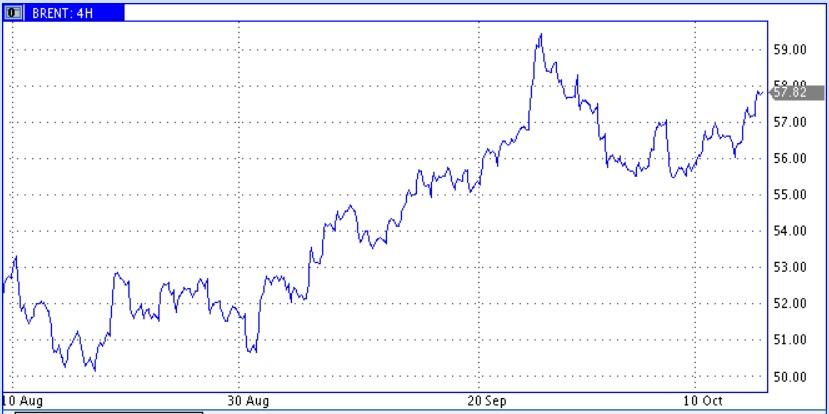 Цены нефти равняются на ОПЕК+ и динамику добычи в США