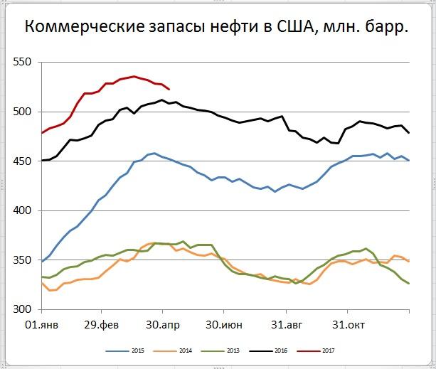 Цены нефти выросли на фоне сильного снижения запасов в США