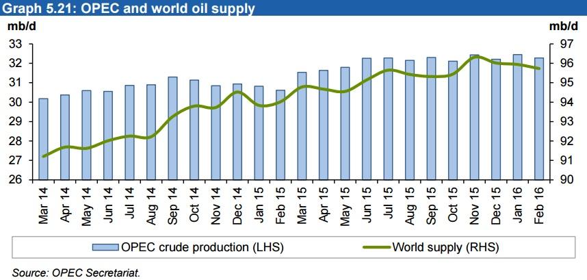Несмотря на старания Ирана, у ОПЕК в феврале получилось снизить добычу нефти