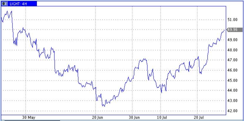 Цена на нефть марки WTI впервые с 30 мая превысила отметку в $50