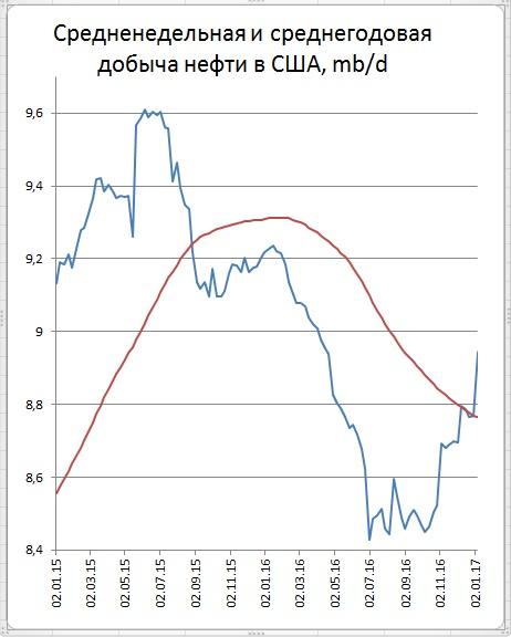Рост цен нефти в противоход данным о запасах и добыче в США