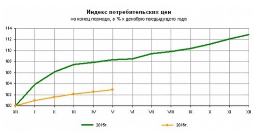 Банк России принял решение снизить ключевую ставку до 10,50% годовых