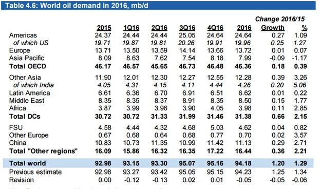 Запасы нефти в США выросли на 6,6 mb, добыча снизилась на 31 тыс.b/d