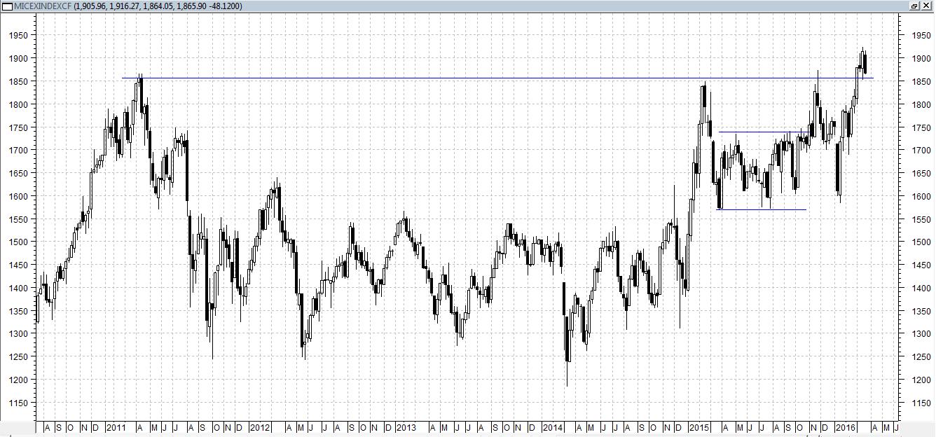 Сегодня индекс ММВБ снижается, около 1%, в рамках коррекции вниз после хорошего роста в феврале