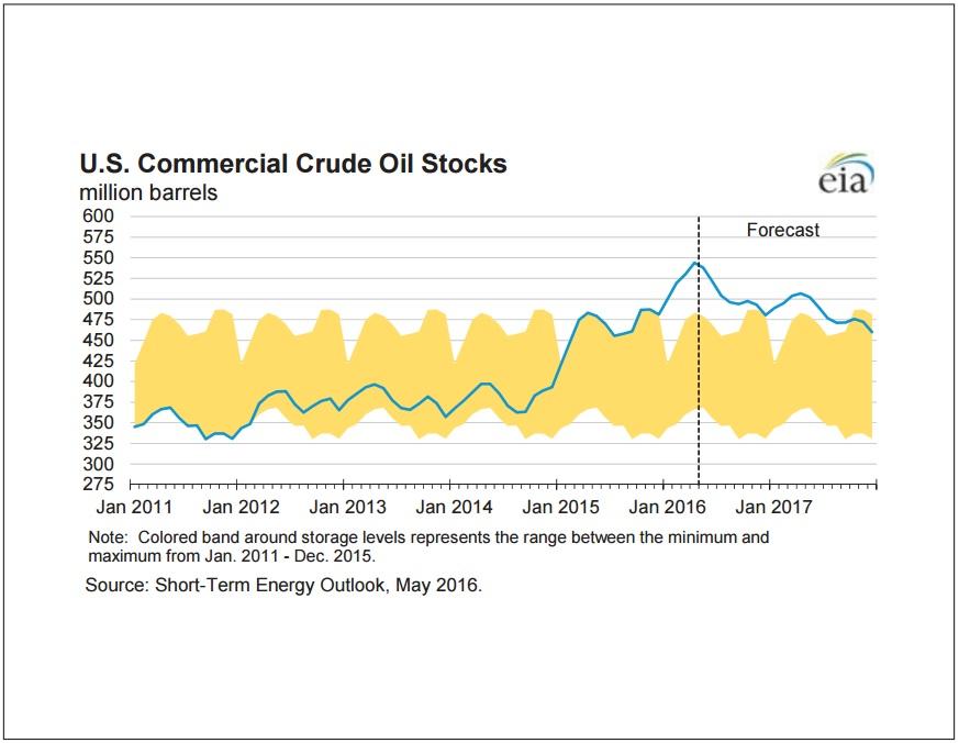 Иллюстрации из свежего прогноза EIA