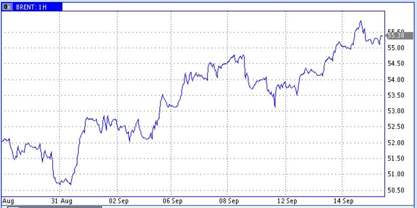 Рост цен на нефть приостановился почтительно перед трудными для прохождения зонами
