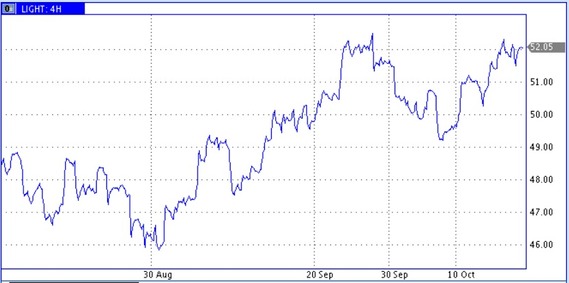 Цены нефти консолидируются вблизи важных уровней