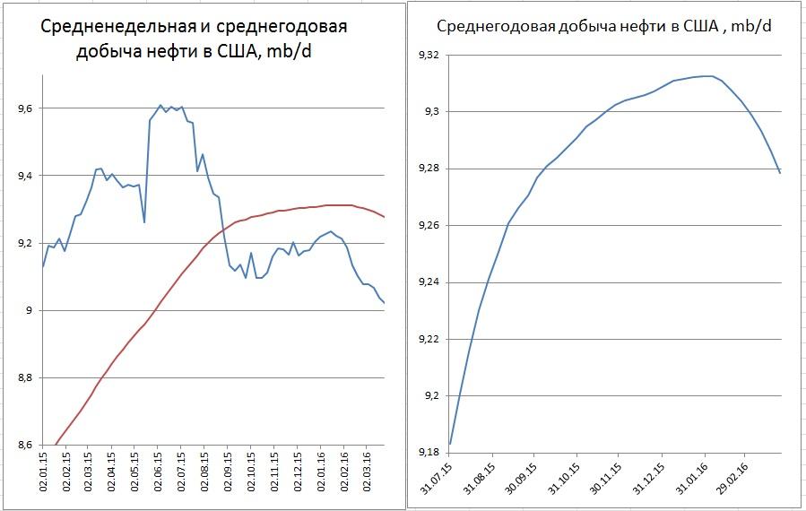 Какофония в сланцевой нефти: снижение себестоимости, но снижение добычи, но рост запасов