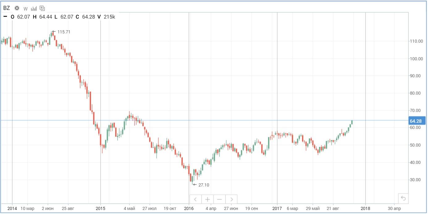 События вокруг СА подожгли запал ракеты нефтяных цен