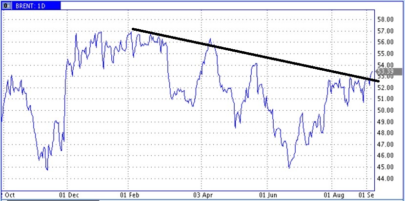 Цены нефти примериваются к новой волне роста