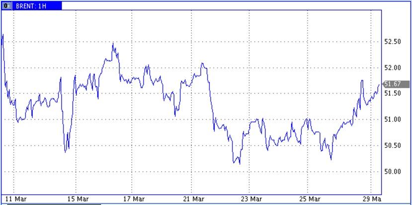 Снижение поставок из Ливии спровоцировало рост цен нефти