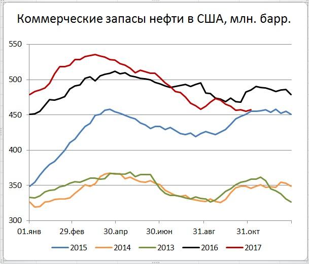 В США превышен уровень добычи нефти 2015 г.