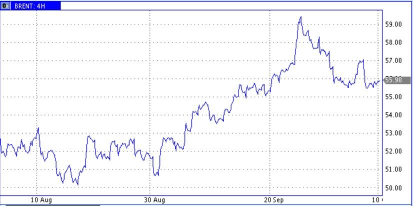 Цены нефти пробуют оттолкнуться