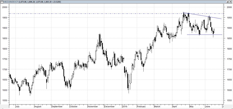 Сегодня индекс ММВБ торгуется в плюсе, около 1%, после вчерашнего падения