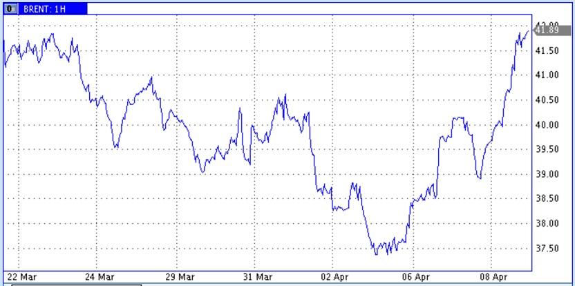 Действующих буровых на нефть в США стало меньше еще на 8 шт.