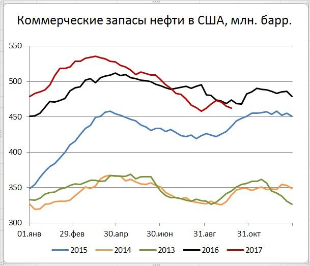 Запасы нефти в США (-2,7)mb, добыча (-81) tb/d